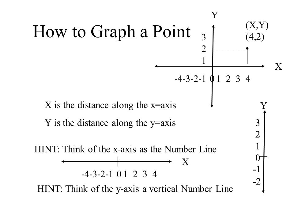 Linear Function Graph y x How to Graph a Point y x x y 4 2 x is The Distance Along The x Axis y is