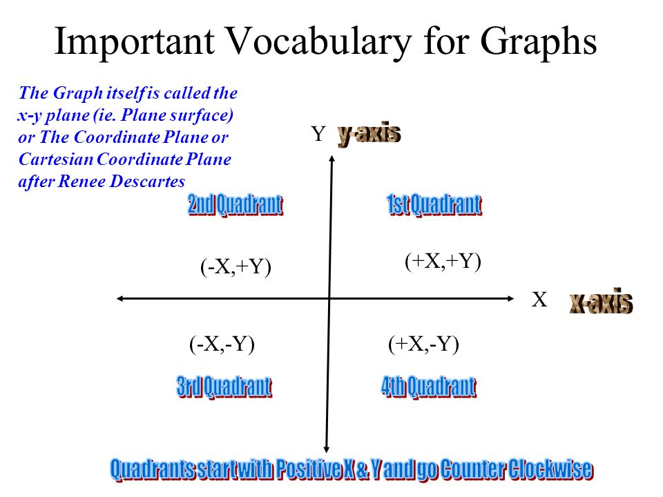 Graph y = 2x - 6 using x&y intercepts 1stMake x-y table 2ndSet x = 0 and solve for y 3rdSet y = 0 and solve for x 4th Plot these 2 points and draw line 5thUse 3rd point to check X Y = 2x - 6 0 -6 30 4 2 Y X (0,-6) (3,0) (4,2) Graph Linear Eq.