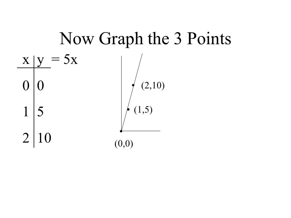 Graph the following lines Y = -4 Y = 2 X = 5 X = -5 X = 0 Y = 0