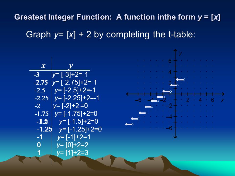Greatest Integer Function: A function inthe form y = [x] Graph y= [x] + 2 by completing the t-table: x y -3 - 2.75 -2.5 -2.25 -2 -1.75 -1.5 -1.25 0 1 246–2–4–6x 2 4 6 –2 –4 –6 y x y -3 y= [-3]+2=-1 - 2.75 y= [-2.75]+2=-1 -2.5 y= [-2.5]+2=-1 -2.25 y= [-2.25]+2=-1 -2 y= [-2]+2 =0 -1.75 y= [-1.75]+2=0 -1.5 y= [-1.5]+2=0 -1.25 y= [-1.25]+2=0 -1 y= [-1]+2=1 0 y= [0]+2=2 1 y= [1]+2=3
