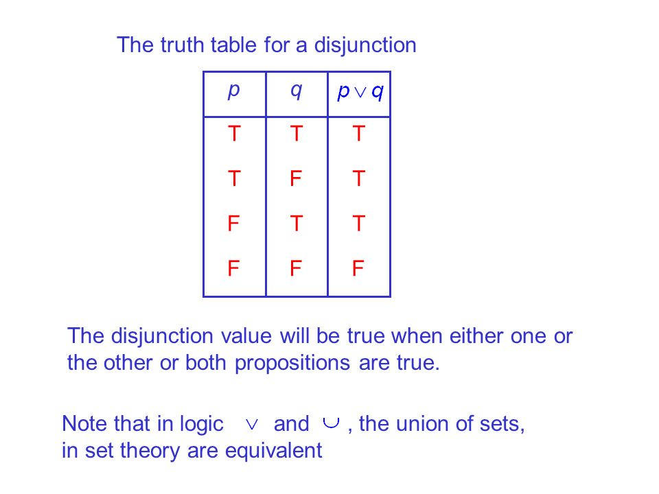 The truth table for a disjunction FFF TTF TFT TTT qp The disjunction value will be true when either one or the other or both propositions are true. No