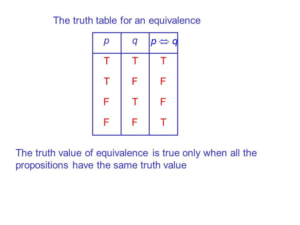 The truth table for an equivalence TFF FTF FFT TTT qp The truth value of equivalence is true only when all the propositions have the same truth value