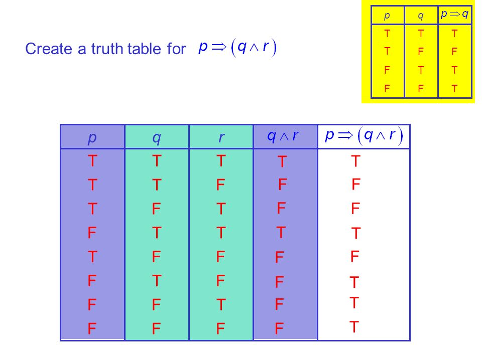Create a truth table for FFF TFF FTF FFT TTF TFT FTT TTT rqp T F F T F F F F FFF FTF FF T TTT qp T F F T F T T T TFF TTF FF T TTT qp