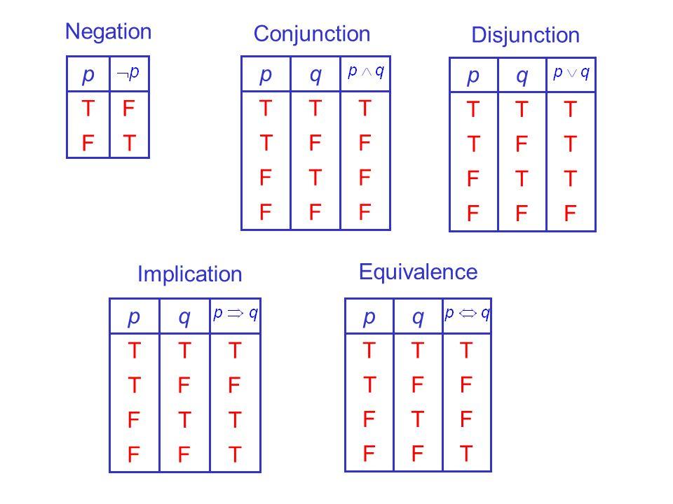 TF FT p FFF FTF FFT TTT qp FFF TTF TFT TTT qp TFF FTF FFT TTT qp TFF TTF FFT TTT qp Negation Conjunction Disjunction Equivalence Implication