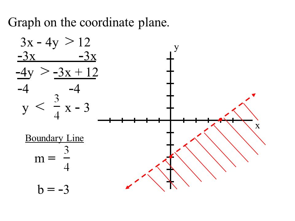 Graph on the coordinate plane.