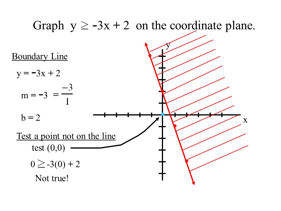 Graph y - 3x + 2 on the coordinate plane.