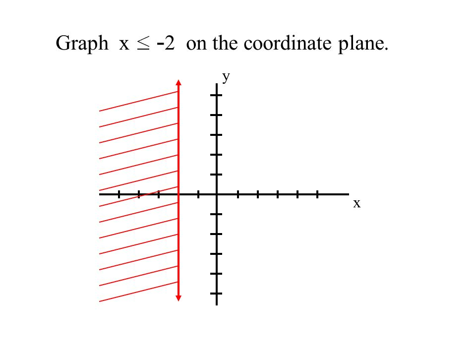 Graph x - 2 on the coordinate plane. x y
