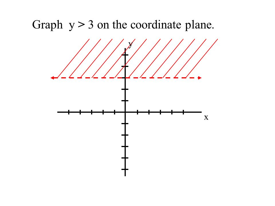 Graph y > 3 on the coordinate plane. x y