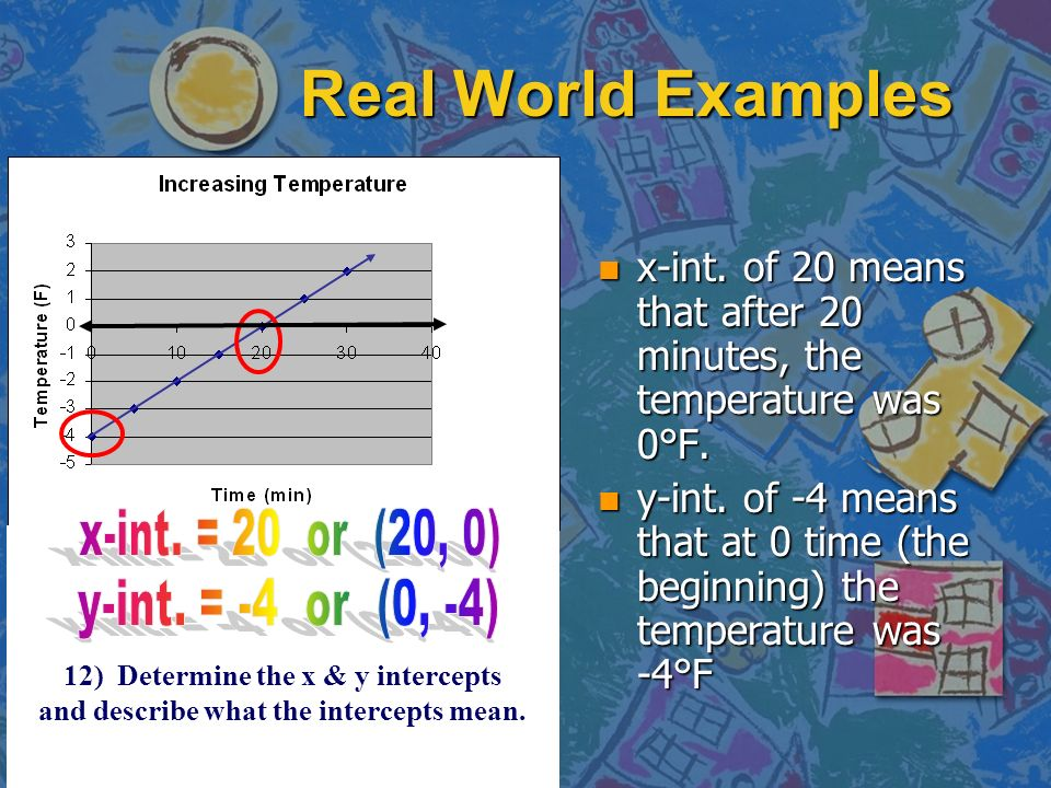 Real World Examples n x-int.of 20 means that after 20 minutes, the temperature was 0°F.