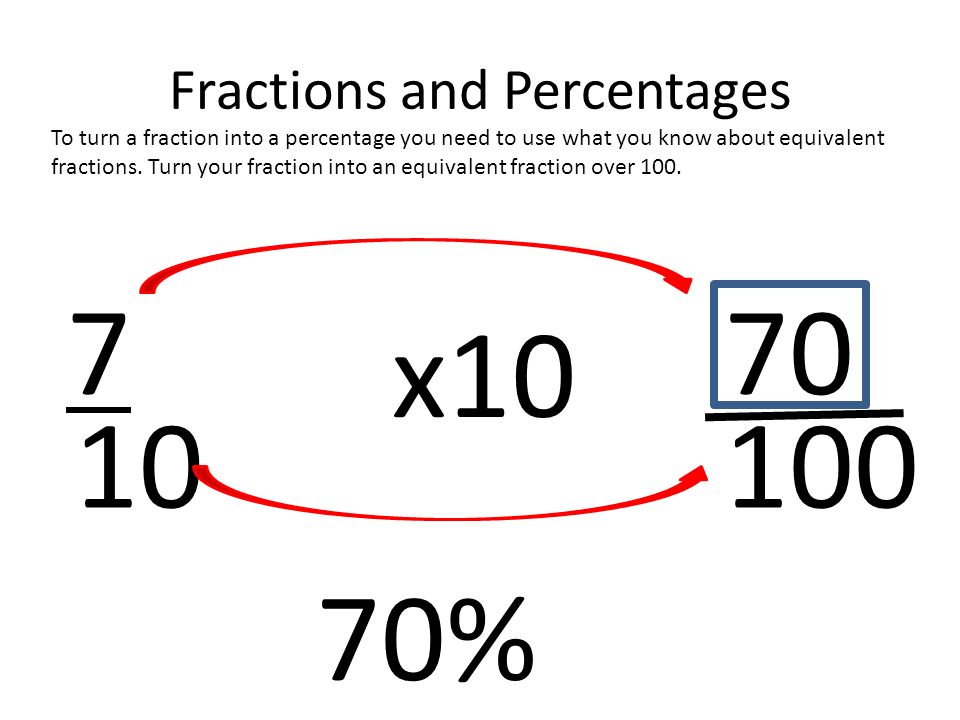 Fractions and Percentages To turn a fraction into a percentage you need to use what you know about equivalent fractions.