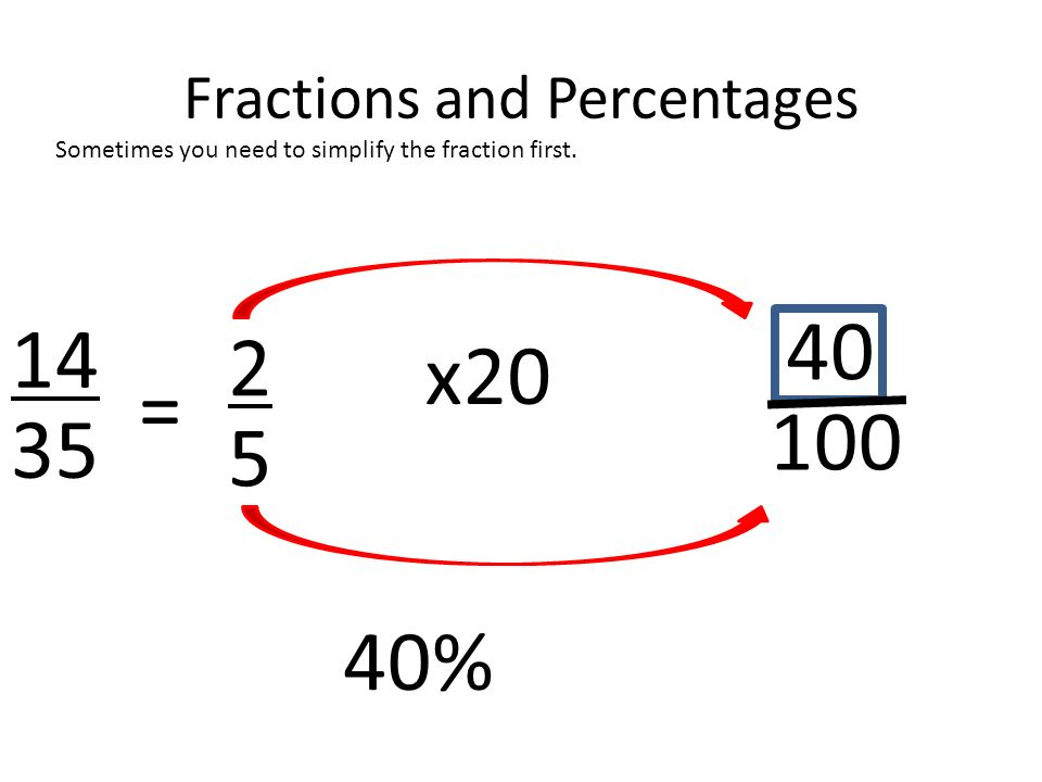 Fractions and Percentages Sometimes you need to simplify the fraction first. 14 35 40 100 x20 40% 2 5 =