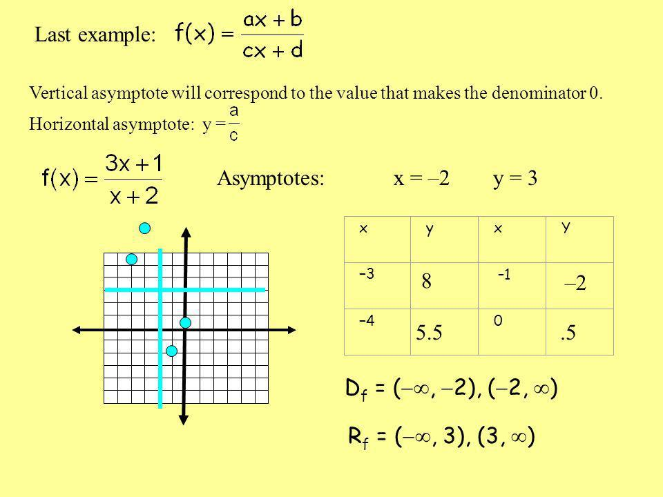 Last example: Vertical asymptote will correspond to the value that makes the denominator 0.
