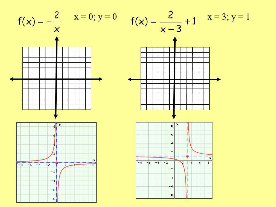 x = 0; y = 0x = 3; y = 1