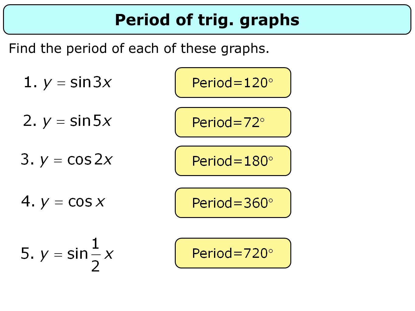Period of trig. graphs Find the period of each of these graphs.