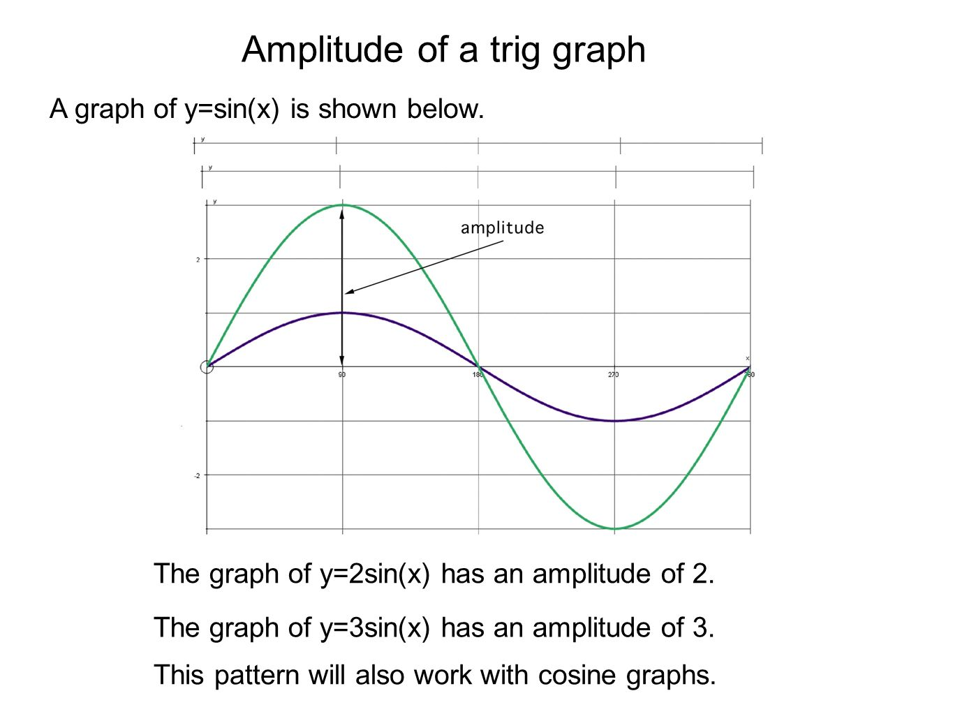 Amplitude of a trig graph A graph of y=sin(x) is shown below. This graph has an amplitude of 1. The graph of y=2sin(x) has an amplitude of 2. The grap