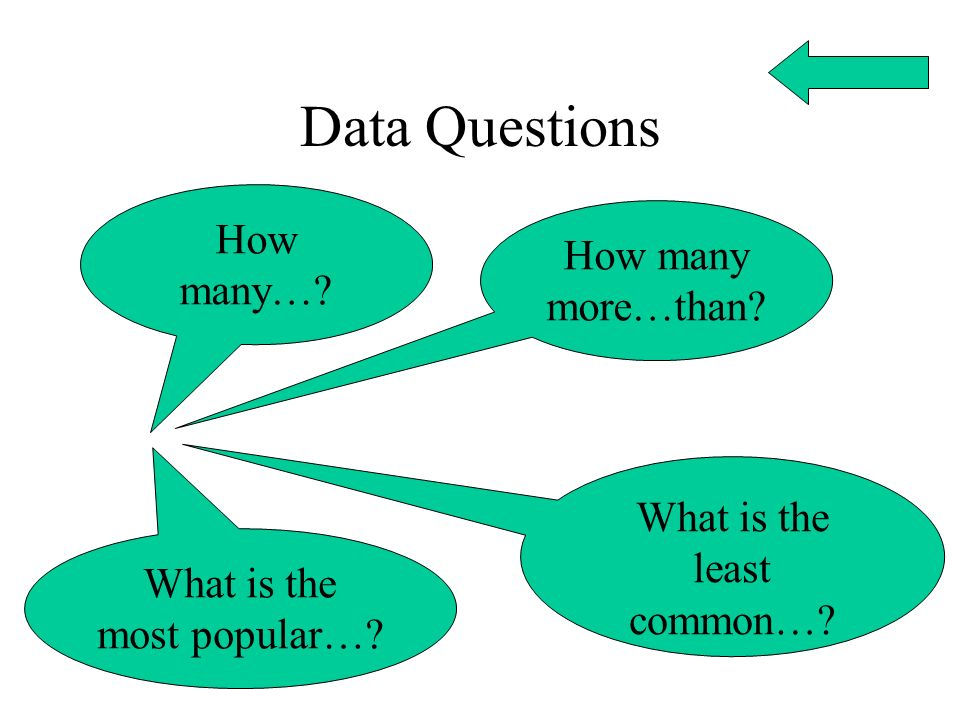 Data Questions How many…? How many more…than? What is the most popular…? What is the least common…?
