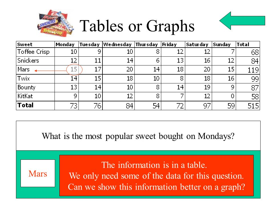 Tables or Graphs What is the most popular sweet bought on Mondays? Mars The information is in a table. We only need some of the data for this question