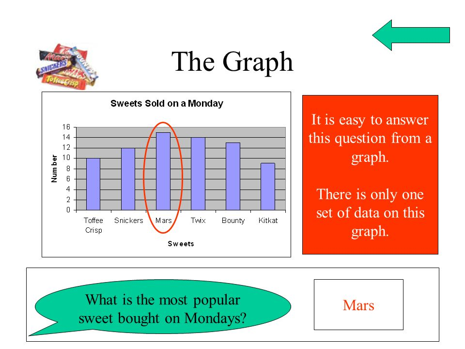 The Graph What is the most popular sweet bought on Mondays? Mars It is easy to answer this question from a graph. There is only one set of data on thi
