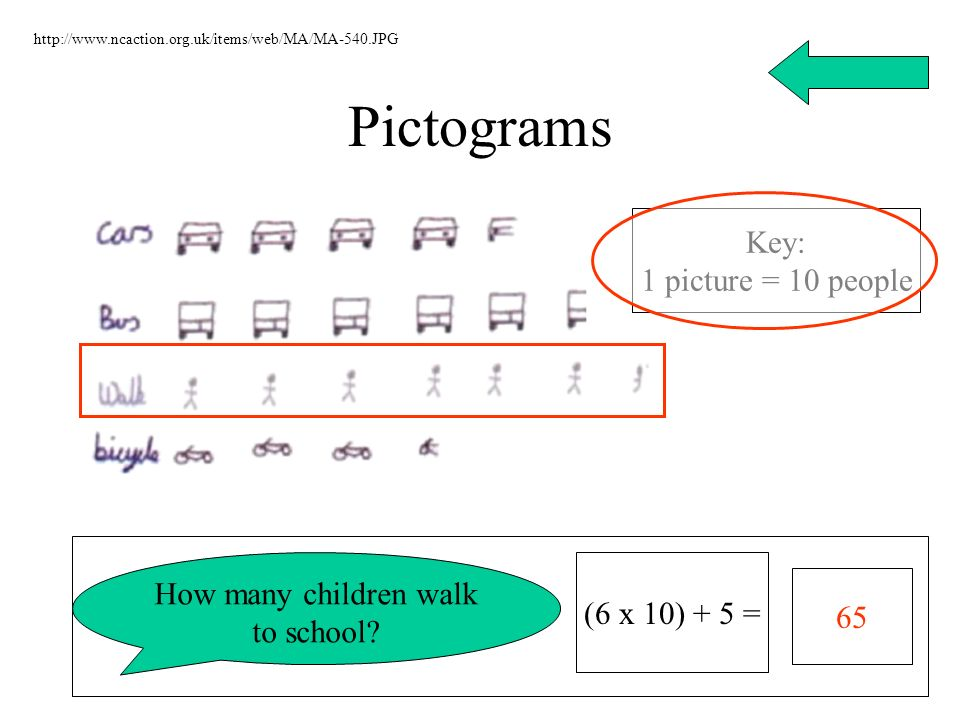Pictograms http://www.ncaction.org.uk/items/web/MA/MA-540.JPG Key: 1 picture = 10 people How many children walk to school? 65 (6 x 10) + 5 =