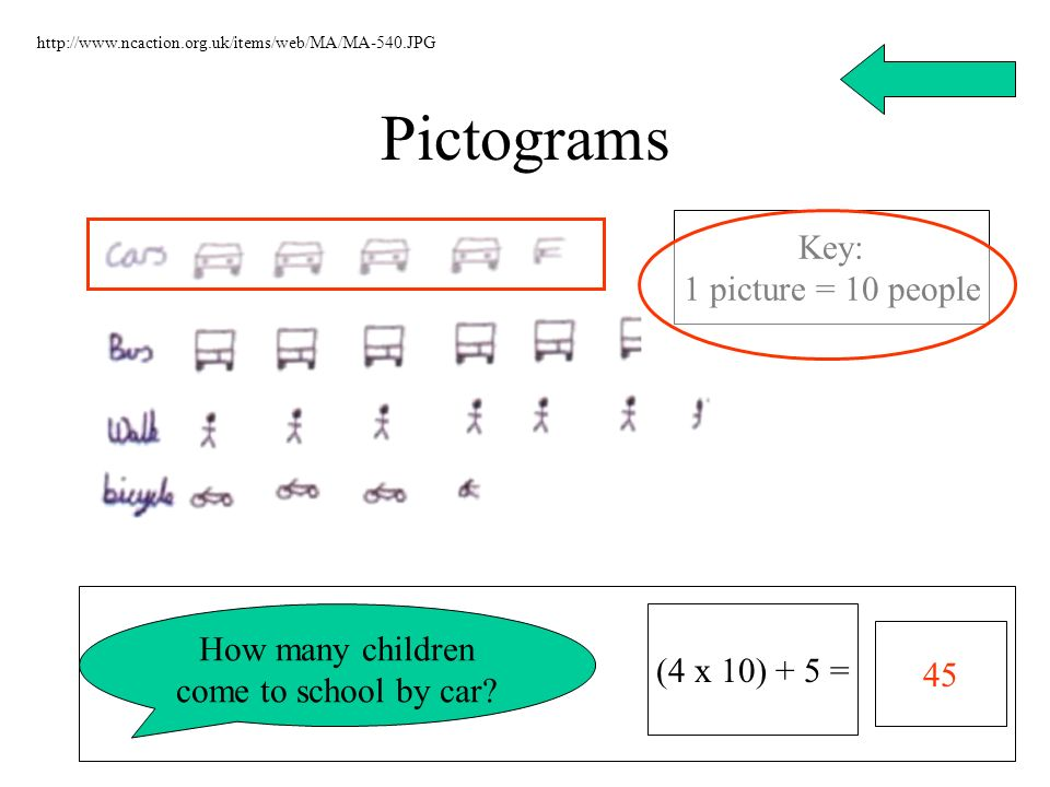 Pictograms http://www.ncaction.org.uk/items/web/MA/MA-540.JPG Key: 1 picture = 10 people How many children come to school by car? 45 (4 x 10) + 5 =
