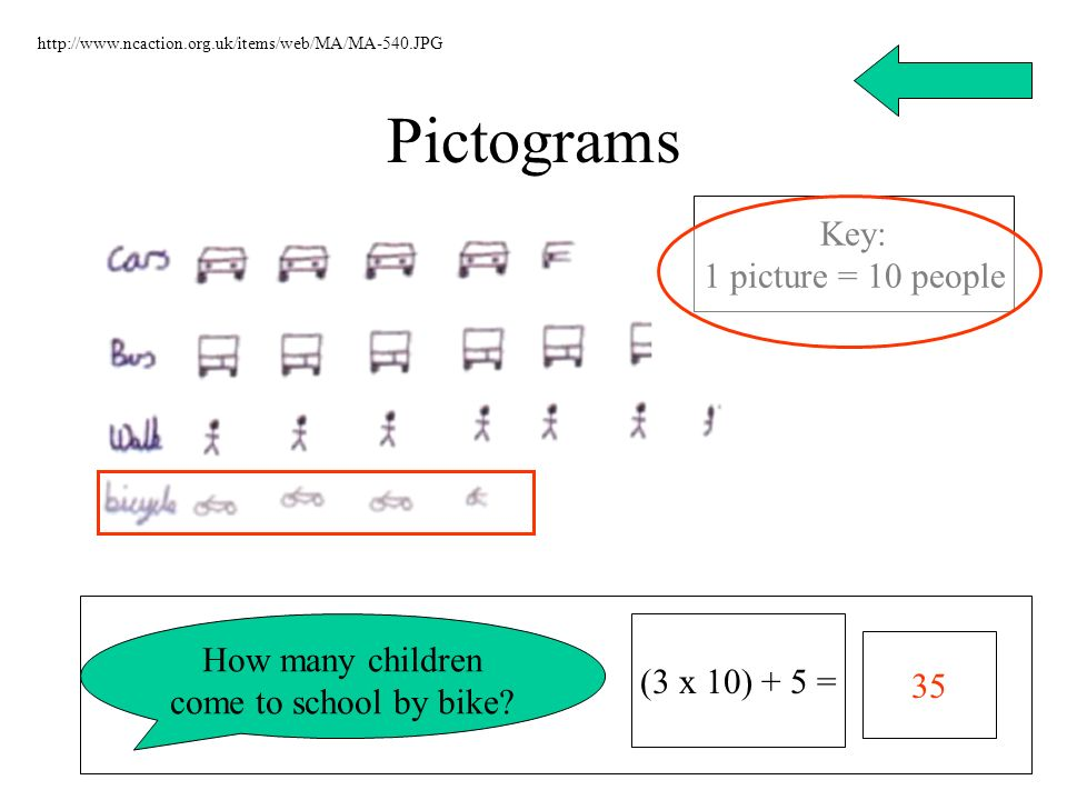Pictograms http://www.ncaction.org.uk/items/web/MA/MA-540.JPG Key: 1 picture = 10 people How many children come to school by bike? 35 (3 x 10) + 5 =
