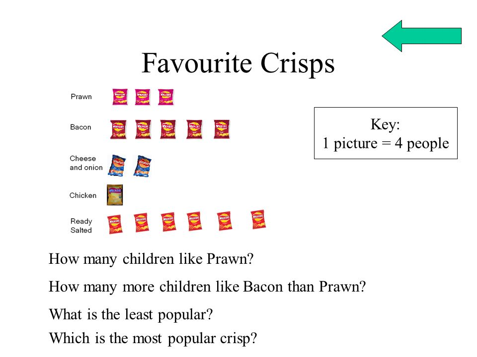 Favourite Crisps Key: 1 picture = 4 people How many children like Prawn? How many more children like Bacon than Prawn? What is the least popular? Whic