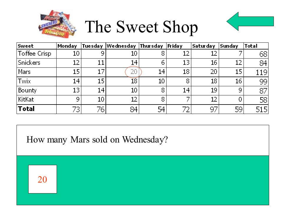 How many Mars sold on Wednesday? 20