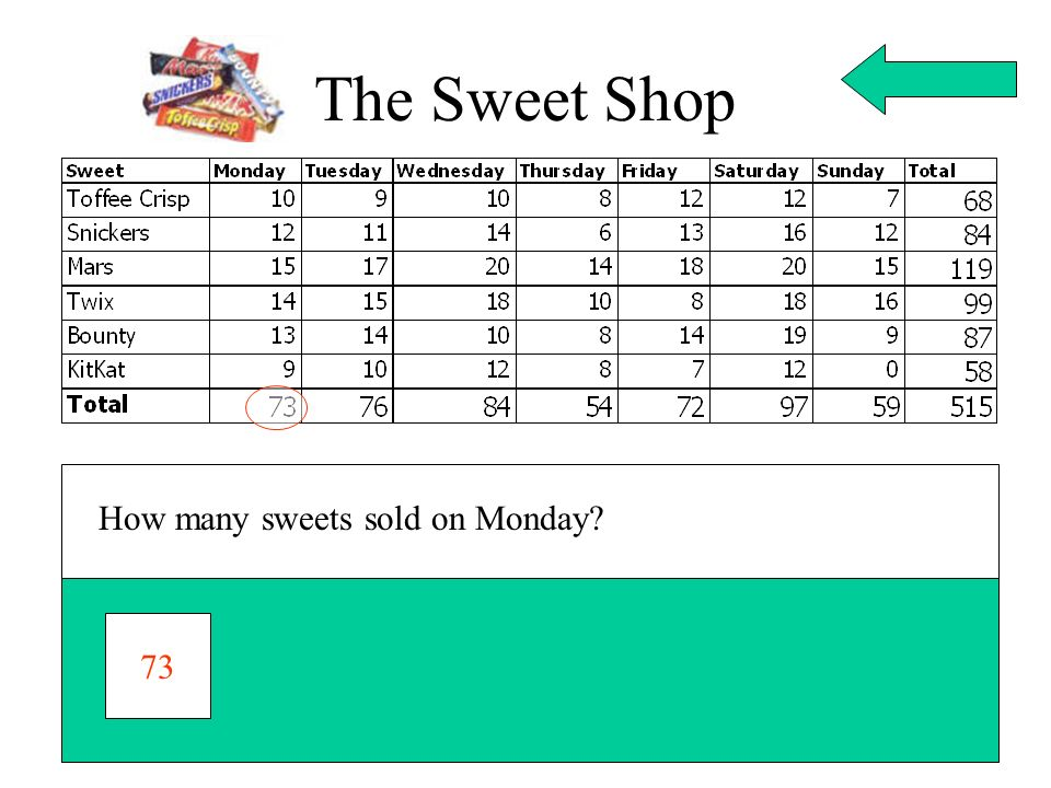 The Sweet Shop How many sweets sold on Monday? 73