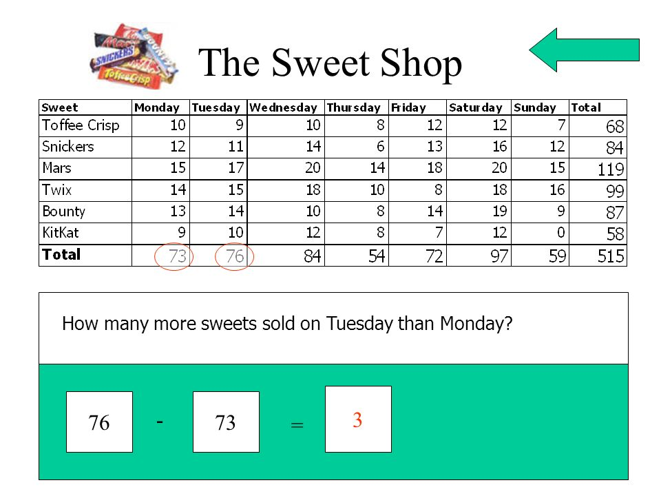 The Sweet Shop How many more sweets sold on Tuesday than Monday? 3 7673 - =