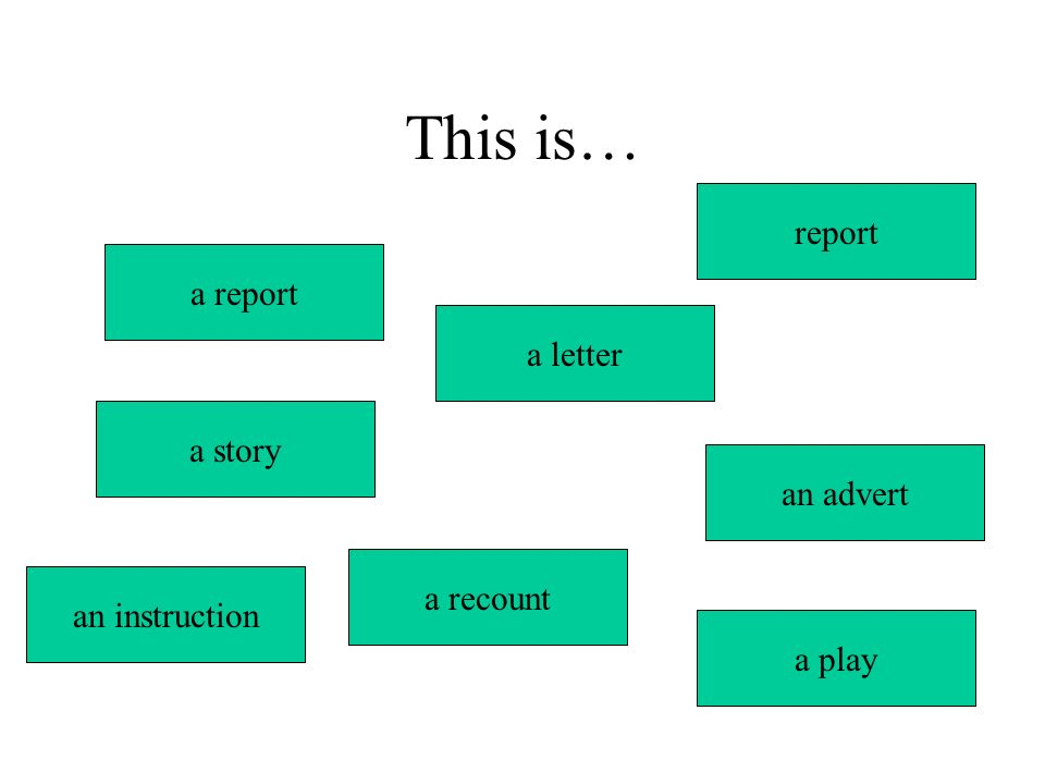 This is… a report a letter a story an advert a recount report a play an instruction
