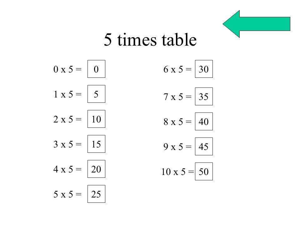 5 times table 0 x 5 = 1 x 5 = 2 x 5 = 3 x 5 = 4 x 5 = 5 x 5 = 6 x 5 = 7 x 5 = 8 x 5 = 9 x 5 = 10 x 5 = 0 5 10 15 20 25 30 35 40 45 50