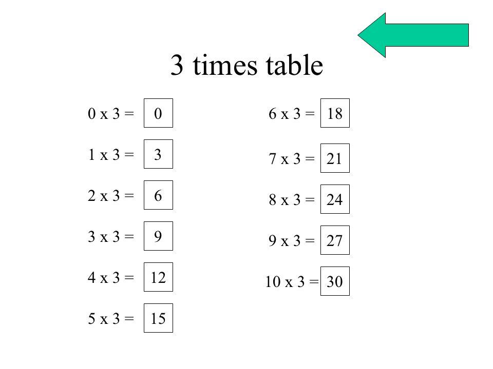 3 times table 0 x 3 = 1 x 3 = 2 x 3 = 3 x 3 = 4 x 3 = 5 x 3 = 6 x 3 = 7 x 3 = 8 x 3 = 9 x 3 = 10 x 3 = 0 3 6 9 12 15 18 21 24 27 30