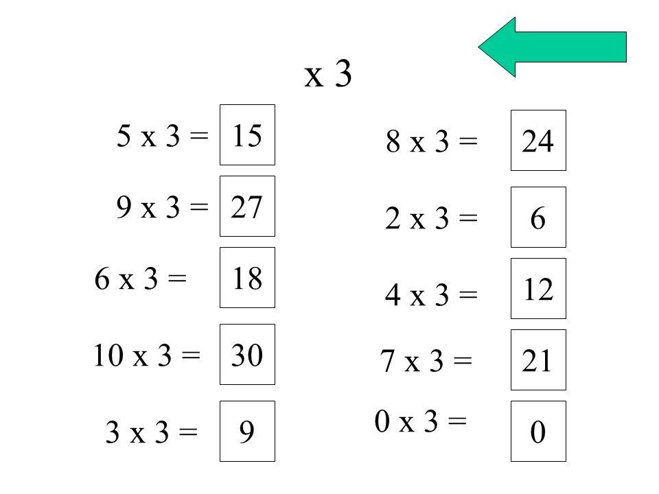 x 3 5 x 3 = 15 9 x 3 = 27 6 x 3 = 18 10 x 3 = 30 3 x 3 = 9 8 x 3 = 24 2 x 3 = 6 4 x 3 = 12 7 x 3 = 21 0 x 3 = 0