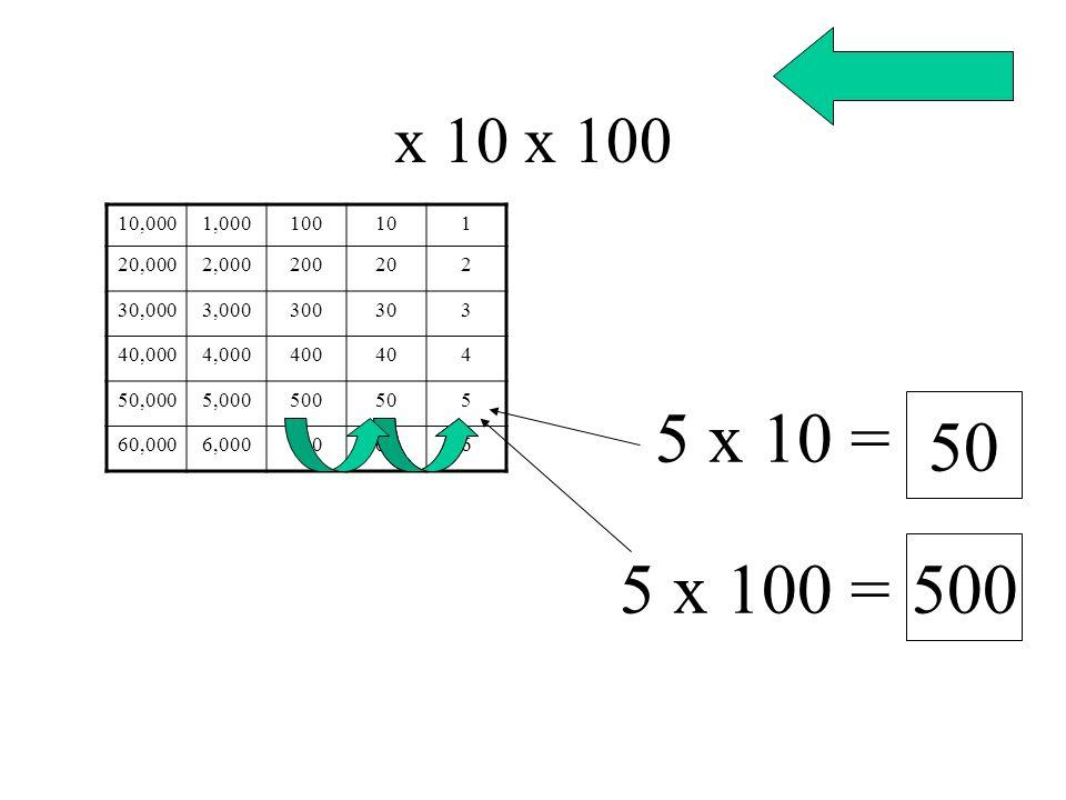 x 10 x 100 10,0001,000100101 20,0002,000200202 30,0003,000300303 40,0004,000400404 50,0005,000500505 60,0006,000600606 5 x 10 = 50 5 x 100 = 500