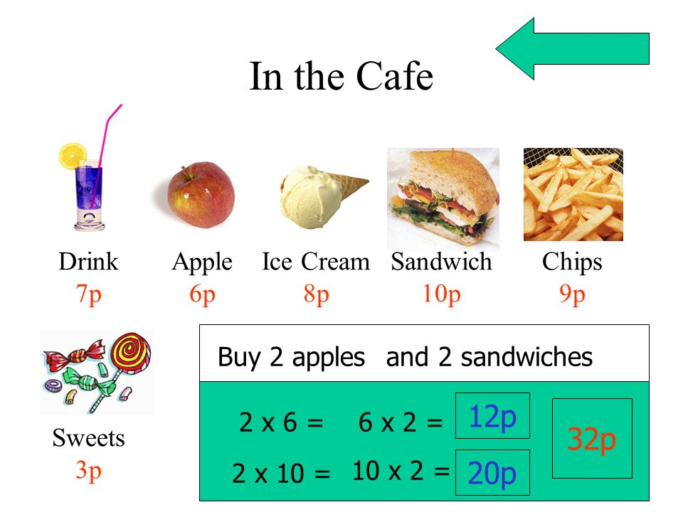 In the Cafe Drink 7p Apple 6p Ice Cream 8p Sandwich 10p Chips 9p Sweets 3p Buy 2 apples 2 x 6 = 6 x 2 = 12p 2 x 10 = 10 x 2 = 20p 32p and 2 sandwiches