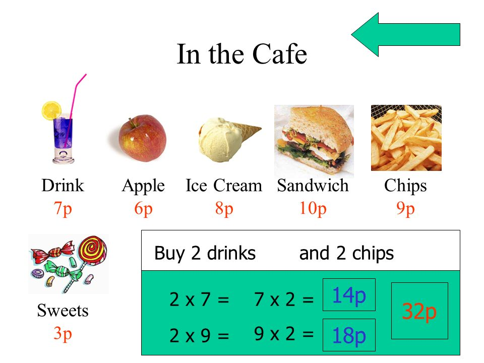 In the Cafe Drink 7p Apple 6p Ice Cream 8p Sandwich 10p Chips 9p Sweets 3p Buy 2 drinks 2 x 7 = 7 x 2 = 14p 2 x 9 = 9 x 2 = 18p 32p and 2 chips