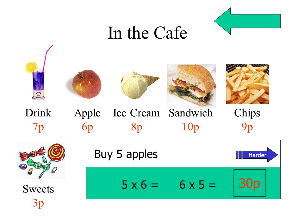 In the Cafe Drink 7p Apple 6p Ice Cream 8p Sandwich 10p Chips 9p Sweets 3p Buy 5 apples 5 x 6 = 6 x 5 = 30p Harder
