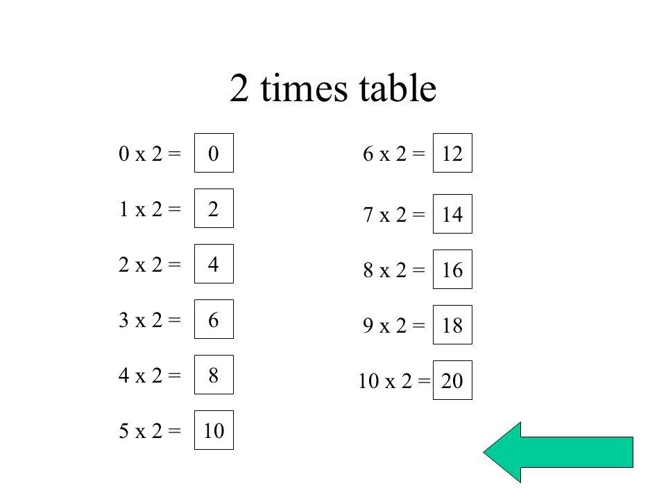 2 times table 0 x 2 = 1 x 2 = 2 x 2 = 3 x 2 = 4 x 2 = 5 x 2 = 6 x 2 = 7 x 2 = 8 x 2 = 9 x 2 = 10 x 2 = 0 2 4 6 8 10 12 14 16 18 20
