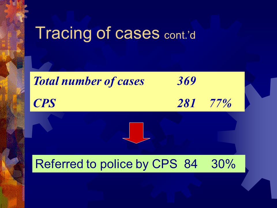 Tracing of cases cont.d Total number of cases369 CPS28177% Referred to police by CPS 8430%