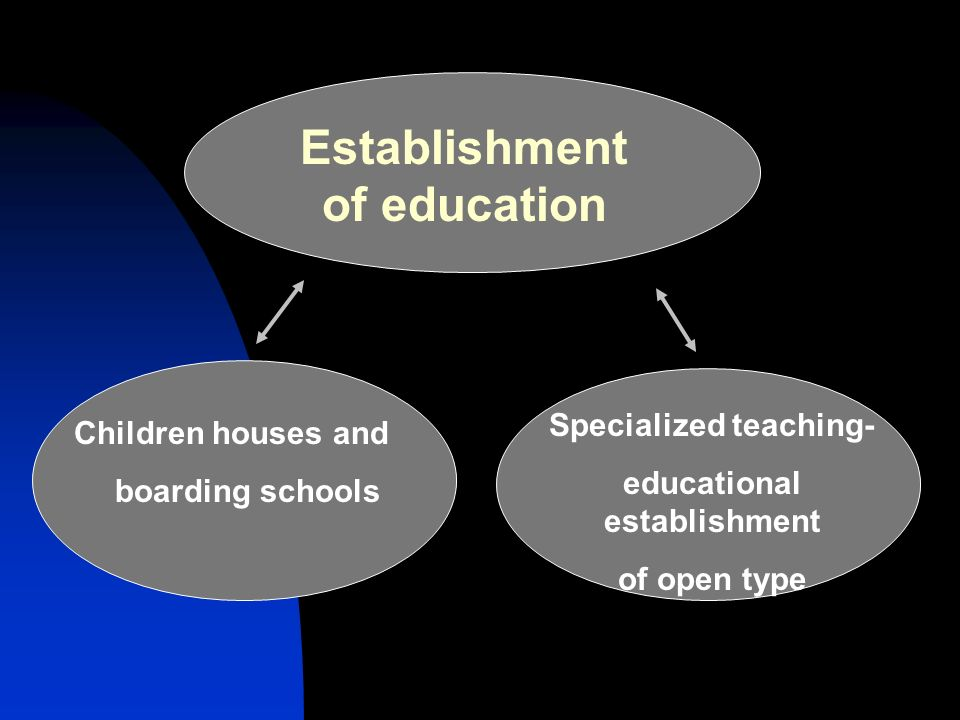 Establishment of education Children houses and boarding schools Specialized teaching- educational establishment of open type