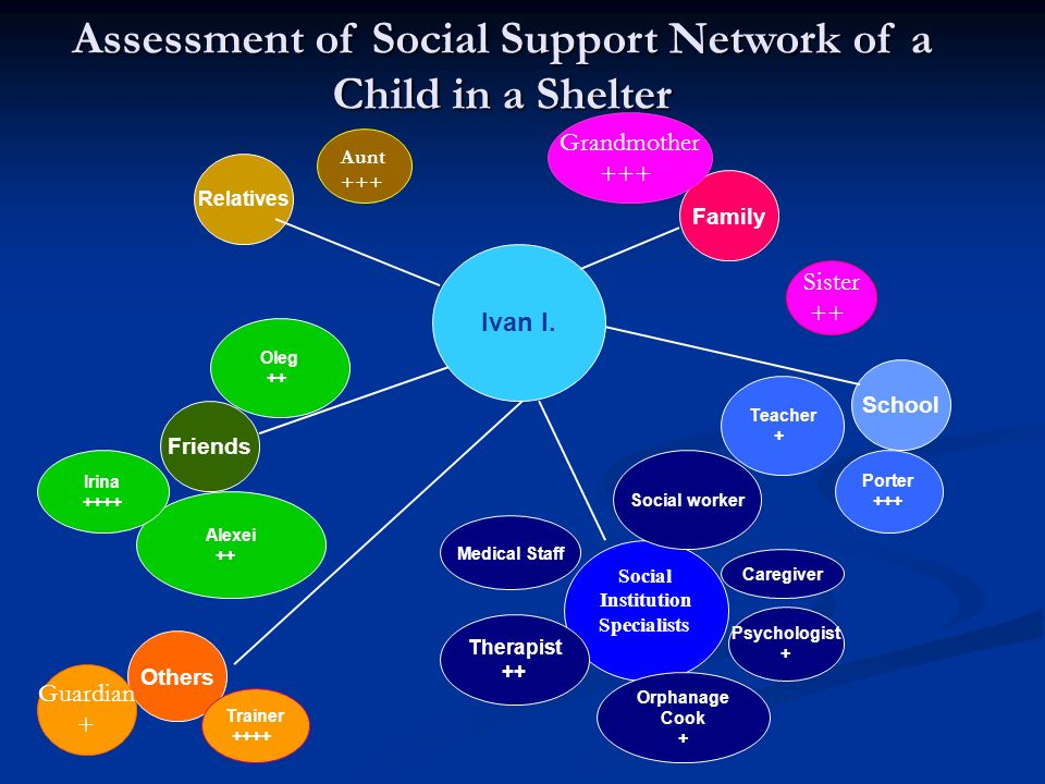 Assessment of Social Support Network of a Child in a Shelter Ivan I. Others Social Institution Specialists Friends Relatives Family School Caregiver S