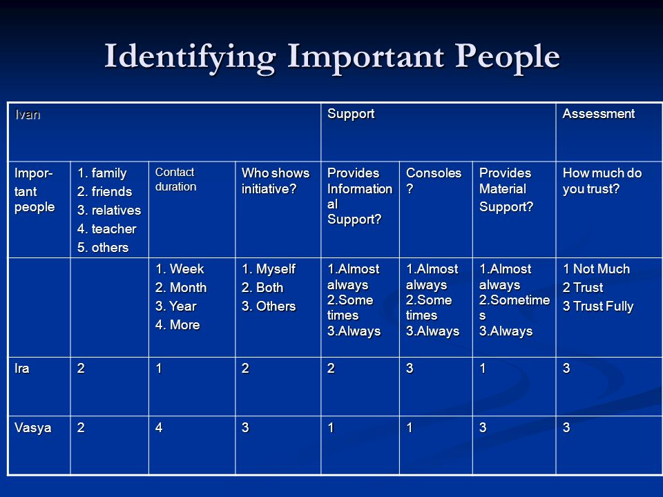 Identifying Important People IvanSupportAssessment Impor- tant people 1. family 2. friends 3. relatives 4. teacher 5. others Contact duration Who show