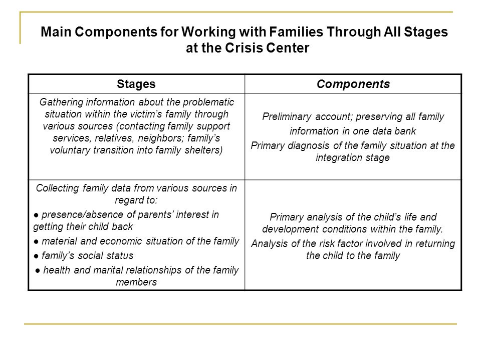 Main Components for Working with Families Through All Stages at the Crisis Center StagesComponents Gathering information about the problematic situation within the victims family through various sources (contacting family support services, relatives, neighbors; familys voluntary transition into family shelters) Preliminary account; preserving all family information in one data bank Primary diagnosis of the family situation at the integration stage Collecting family data from various sources in regard to: presence/absence of parents interest in getting their child back material and economic situation of the family familys social status health and marital relationships of the family members Primary analysis of the childs life and development conditions within the family.