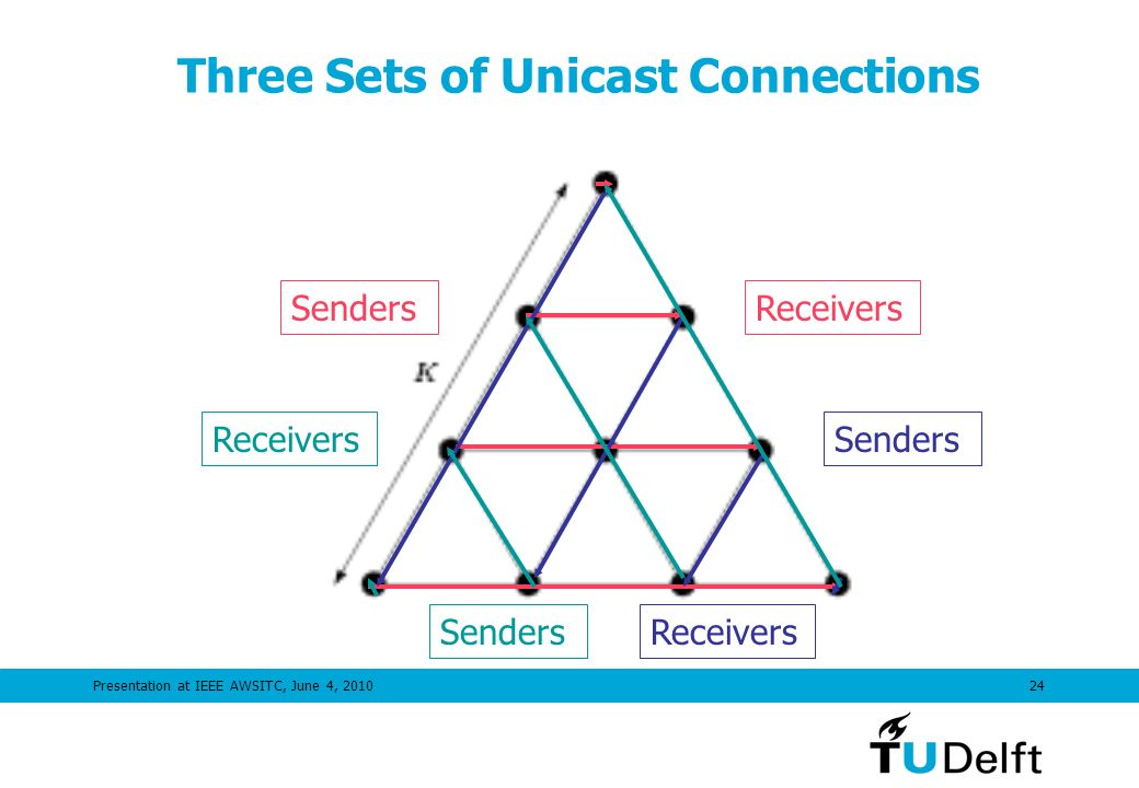 Presentation at IEEE AWSITC, June 4, 201024 Three Sets of Unicast Connections SendersReceivers Senders ReceiversSenders Receivers