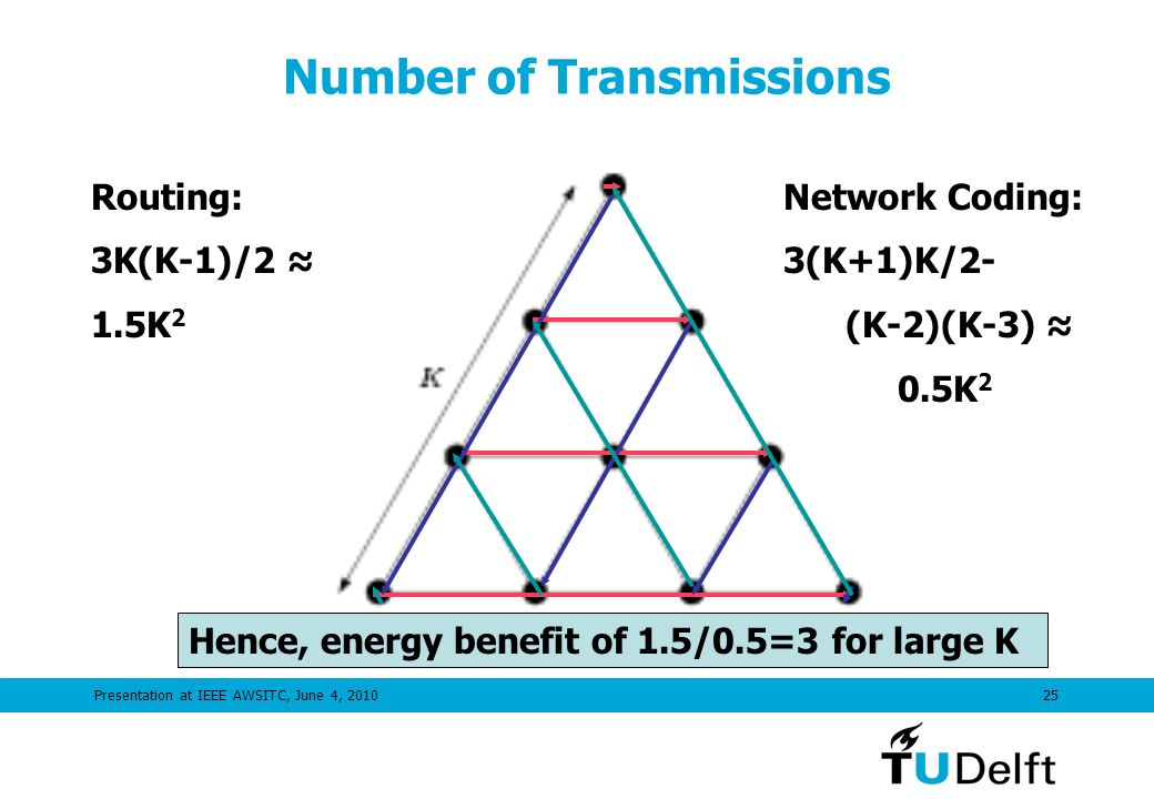 Presentation at IEEE AWSITC, June 4, 201025 Number of Transmissions Routing: 3K(K-1)/2 1.5K 2 Network Coding: 3(K+1)K/2- (K-2)(K-3) 0.5K 2 Hence, energy benefit of 1.5/0.5=3 for large K