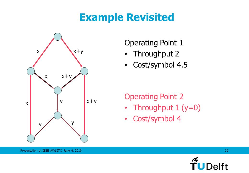 Presentation at IEEE AWSITC, June 4, 201036 Example Revisited xx+y x x y y y Operating Point 1 Throughput 2 Cost/symbol 4.5 Operating Point 2 Throughput 1 (y=0) Cost/symbol 4
