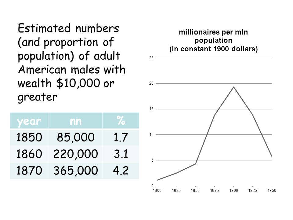 Estimated numbers (and proportion of population) of adult American males with wealth $10,000 or greater yearnn% 185085,0001.7 1860220,0003.1 1870365,0004.2