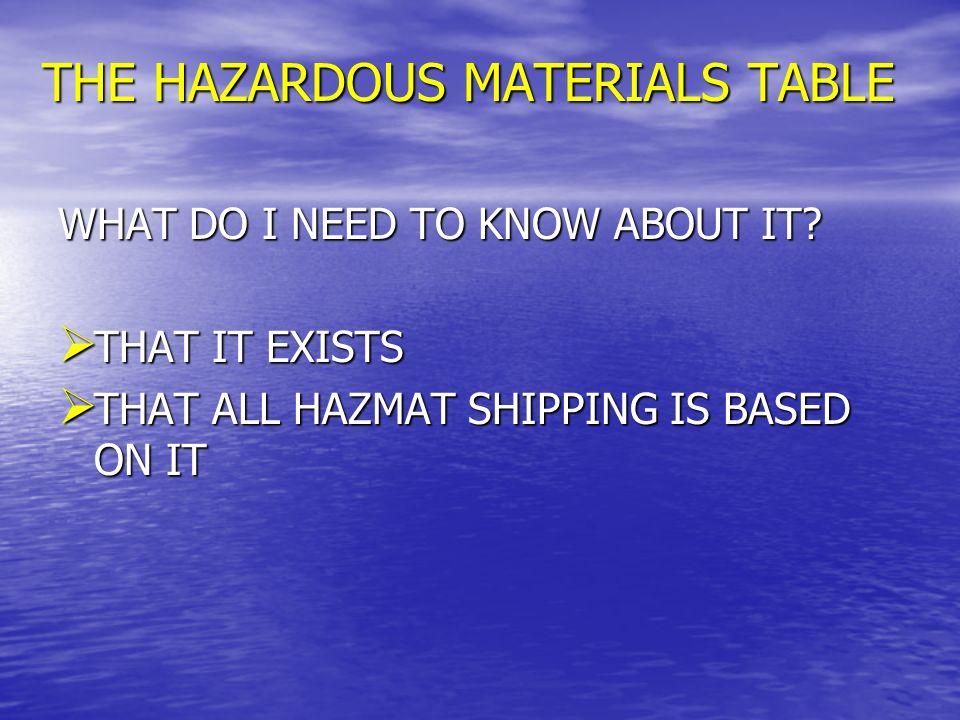 HAZMAT TABLE - QUESTIONS Whats a hazardous materials table.