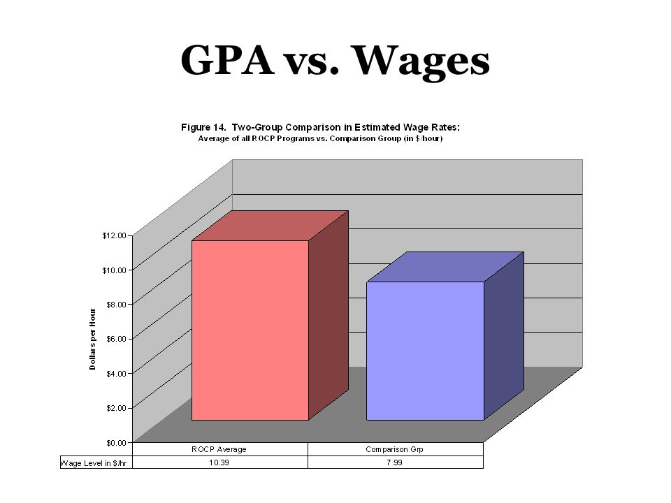 GPA vs. Wages