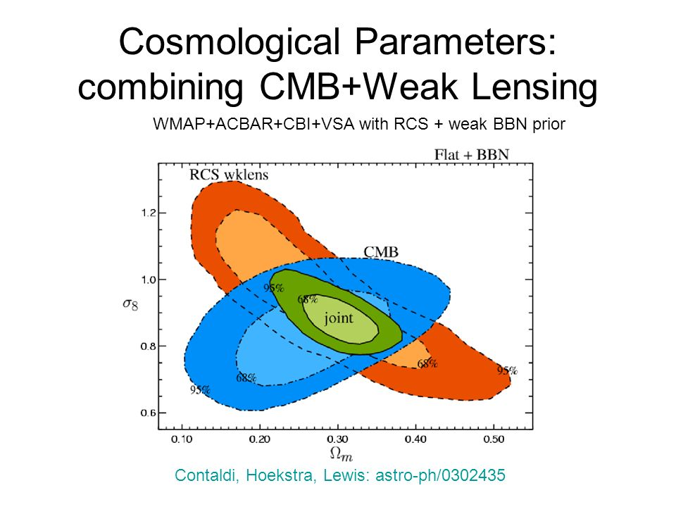 Cosmological Parameters: combining CMB+Weak Lensing Contaldi, Hoekstra, Lewis: astro-ph/0302435 WMAP+ACBAR+CBI+VSA with RCS + weak BBN prior